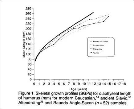 Luun pituuden kasvuvauhti on samanlainen populaatioiden välillä ensimmäisen ikävuoden ajan. Kuva: Hoppa 1992.