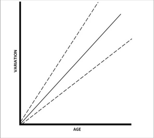 Aikuisille iänmääritystä luiden perusteella tehtäessä todennäköisen kuoliniän vaihteluväli on suurempi ja myös ikäarvio on epäluotettavampi kuin iänmääritys lapsille. Mitä nuoremmasta yksilöstä on kyse, sitä tarkempirajainen iänmääritys saadaan; vastaavasti vanhemmille yksilöille iänmääritys on epätarkempi. Ilmiö tunnetaan trajectory effect –nimellä, ja se on kuvattu yllä kaaviossa (Nawrocki 2010).