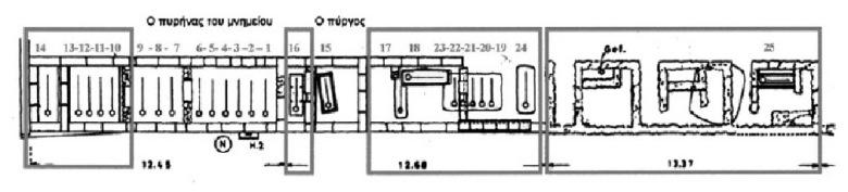 Kuva 3. Lakedaimonilaisten haudan rakennusvaiheet ja vainajien määrä. Pohjakaava F. Willemsenin 1977, liite 4. mukaan (Stroszeck 2013, εικ. 2).