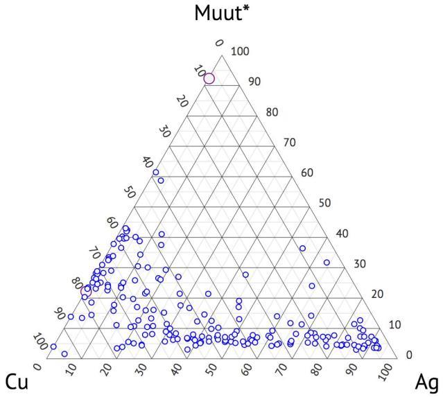 Kuva 6: Metallinkappaleiden alkuainepitoisuudet. http://johanna.mujunen.org/ S. Keinänen & J. Mujunen.