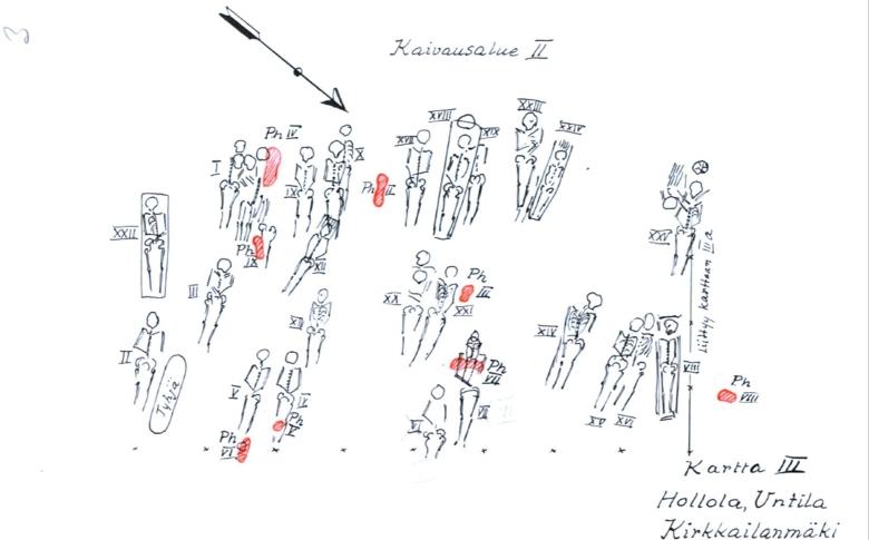 Hollolan Kirkailanmäen hautoja Leppäahon (1935) dokumentointikartan mukaan. Punaisella merkityt polttohaudat sijaitsevat osittain ruumishautojen yhteydessä.