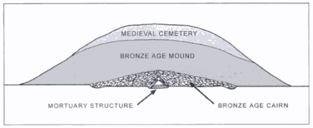Leubingenin kummun stratigrafiaa. Päällimmäisenä on keskiaikainen hautausmaa, jonka alla on pronssikautinen kumpu. Kummun alimman osan muodostavat kiviröykkiö ja puinen hautakammio. Kuva: Bradley 2002, fig. 5.5.