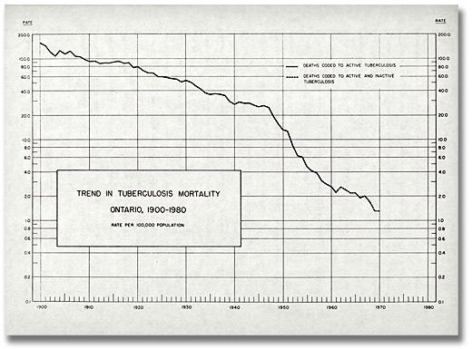 tuberkuloosi kuolleisuus kanada